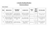 1st Grade Reading Wonders Year at a Glance