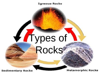 3 Rock Types Powerpoint with Activities