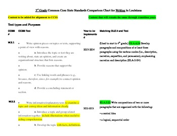 3rd Grade Writing Standards Common Core vs. GLE
