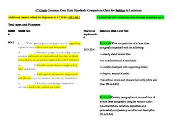 4th Grade Writing Standards Common Core vs. GLE