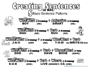 "5+2: the 7 ""canonical"" sentence patterns of English"