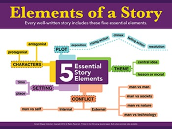 Story elements of fiction 18x24 inch fine art giclee poster 10 mm