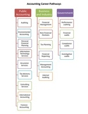 Accounting Career Pathways
