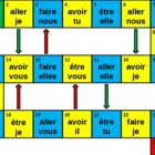 Aller Avoir Etre Faire game board power point version