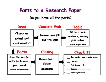 How to Write the Methods Section of a Research Paper - Vanderbilt