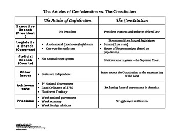 articles of confederation vs. the constitution essay Articles of confederation vs constitution essays: over 180,000 articles of confederation vs constitution essays, articles of confederation vs constitution term papers, articles of confederation vs.