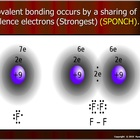 Atomic Bonding and Balancing Equations Lesson