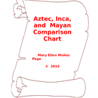 Aztec, Inca, Maya 20-point comparison chart