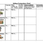 CST Writing Test Prep - Genre Comparison Chart