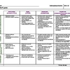 Common Core Informational Essay Rubric - High School (9th & 10th)