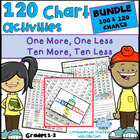 Common Core Math  One More Less Ten More Less on a 100 and