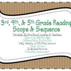 Common Core Reading Checklist for Grades 3,4 & 5