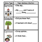 Common Core Writing Genre Posters
