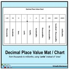 Decimal Place Value Chart / Mat - Black and White - with units