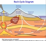 Earth Science & Rock Cycle FULL UNIT: 30 Files = 15+ Lesso