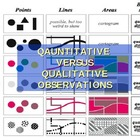 Evaluate appropriate means for precise observations
