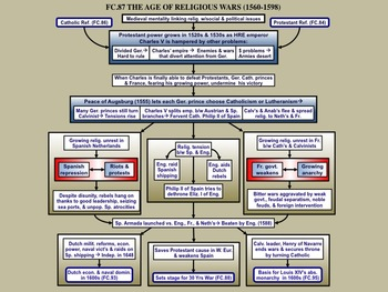 FC.087 An Overview of The Age of Religious Wars (1560-98)