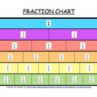 Fraction Equivalency Chart Color & BW