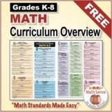 Grades K-8 Common Core Math Standards Color-Coded Overview Poster