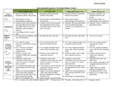 K-12 Common Core ELA Rubrics