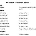 Major Key Signatures & Key Note Spelling Reference Guide