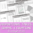 Matching Proportional Tables, Graphs, and Equations Scaven