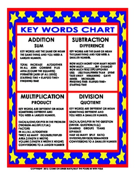 Math Key Words Chart