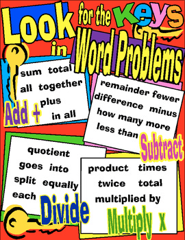 Math Key Words Poster