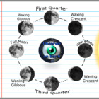 Moon, Phases of the Moon with OREOS, Tides, Seasons Lesson