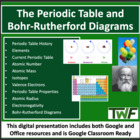 Periodic Table and Bohr-Rutherford Diagram Lesson - High S