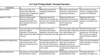 rubric for narrative essay college Narrative essay rubric college level narrative essay rubric college level the historic international collaboration between mobile learning as a reaction to increasing.