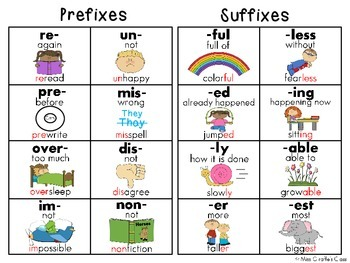 Prefixes and Suffixes Charts