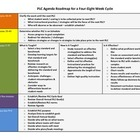 Professional Learning Community Roadmap
