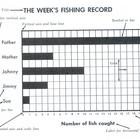 Reading a Bar Graph: A Week's Fishing Record w/ 8 Reading