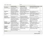 Rubric for Evaluating Fluency in Reader's Theater