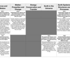Science NC Essential Standards - Vertical Planning (K-5)