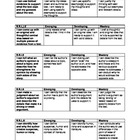 Skill Based Rubrics for Common Core Standards