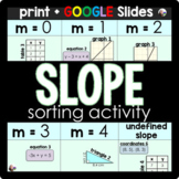 Slope Sorting Activity: Identifying Slope in Different Forms