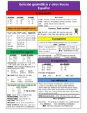 Spanish Grammar Guide - present, preterite vs imperfect, c