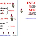 Spanish Ser & Estar Mnemonic & Rhyme Reference or Signs