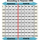 Ten Thousands Chart for Rounding to Nearest Thousand