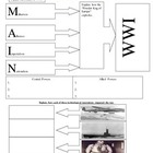 WWI Review Sheet