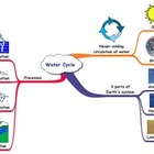 Water Cycle: Mind Map and Concept Map