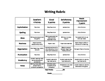 how to writing rubric Rubrics easy-to-use guidelines for scoring student compositions writing a-z rubrics make it easy for teachers to score original student compositions.