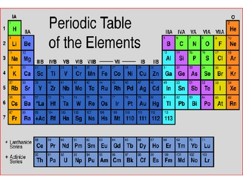 all about elements and the periodic table
