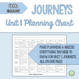 4th Grade Journeys 2014, Unit 1 Skills Planning Chart