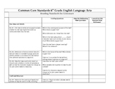 6th Grade ELA - Common Core Lesson Ideas Phrased as Questions
