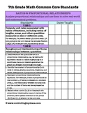 7th Grade Math Common Core Standards Checklist