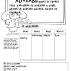 Adverb Graphic Organizer