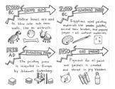 Art Materials History Timeline